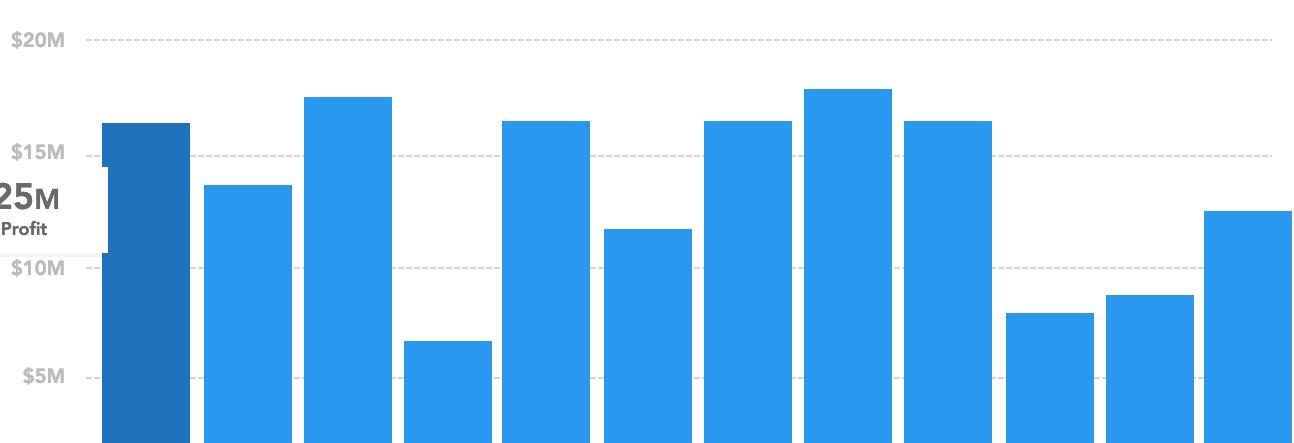 Axure bar charts