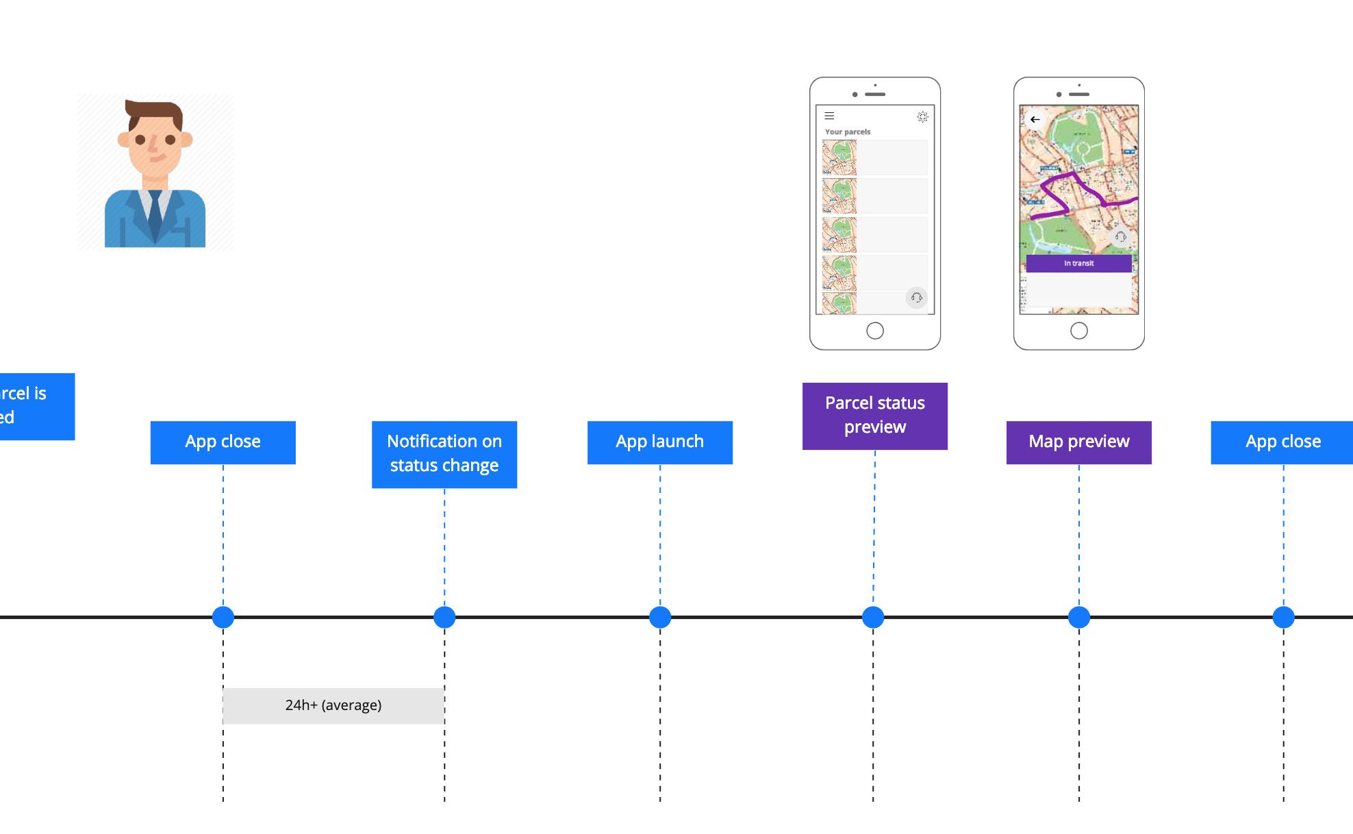 design jam - user scenario to app design
