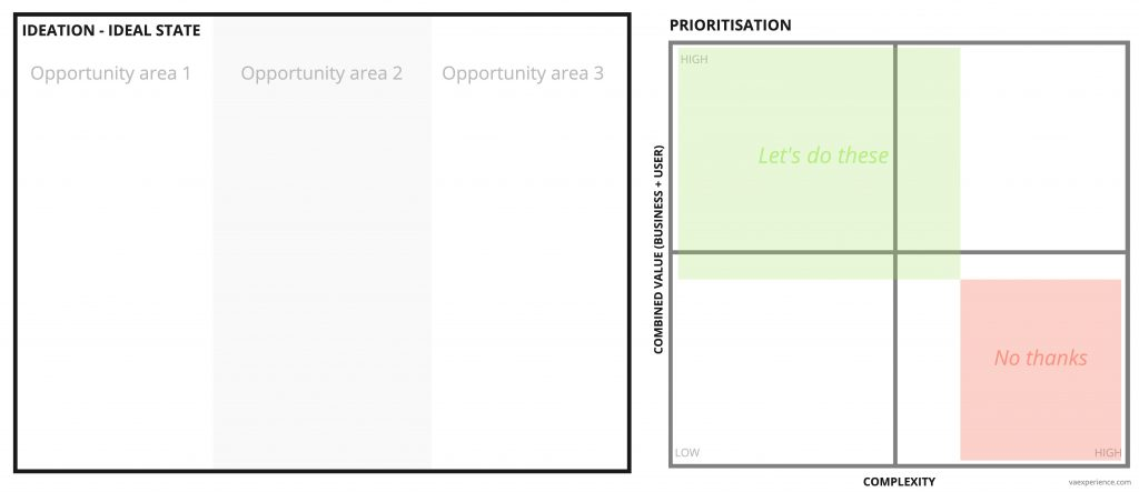 UX Ideation for ideal state with simple prioritisation template