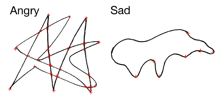 Different shapes trigger different emotions