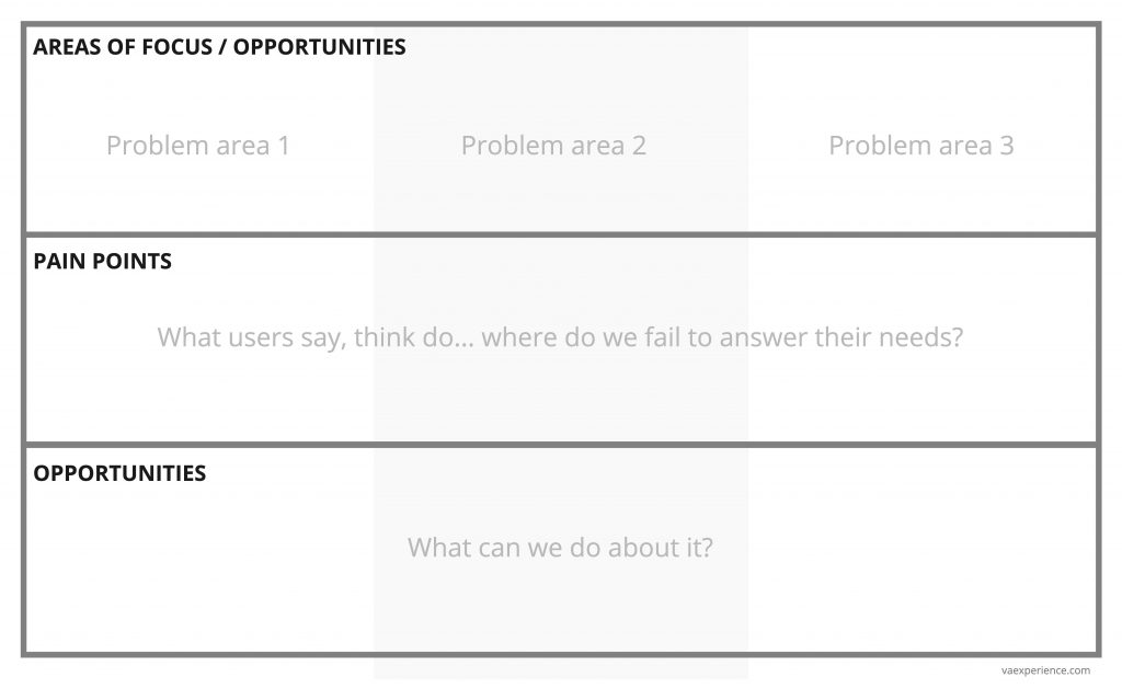 UX - Discovery exploration template