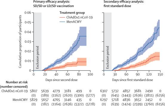 FigureKaplan-Meier cumulative incidence of primary symptomatic, NAAT-positive COVID-19