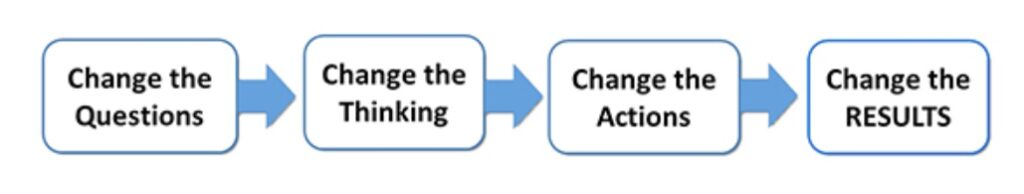 change the questions to change results workflow for asking better questions