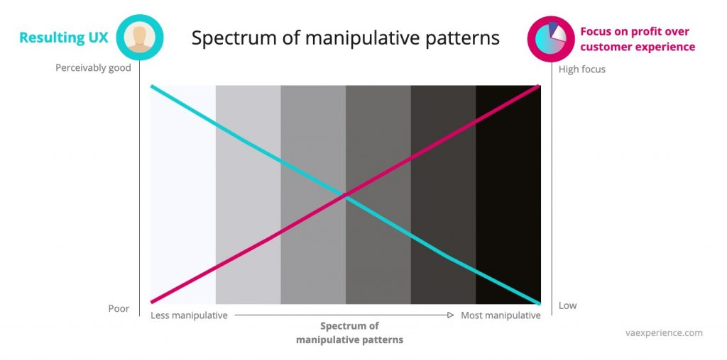 The spectrum of manipulative patterns aka dark patterns explaining the link between UX vs focus on profit
