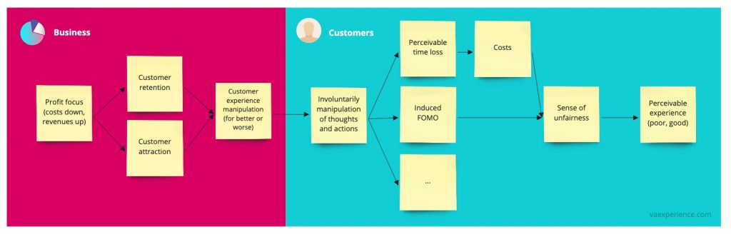 Dark patterns explained in simple flow from business decisions to the customer/user impact